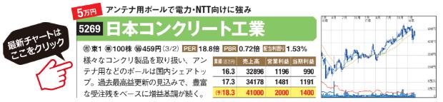 日本コンクリート工業の最新チャートはこちら!