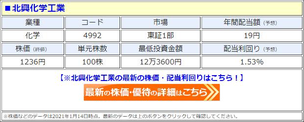 北興化学工業(4992)の株価