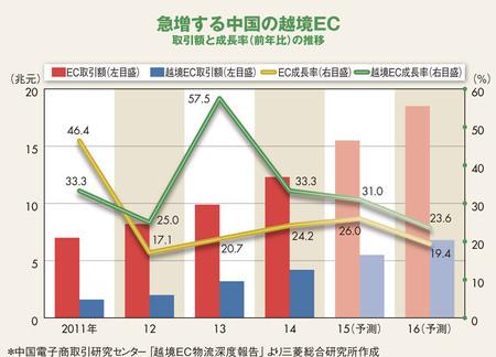 """中国で急成長の""""越境EC""""は爆買いに続くチャンスか"""