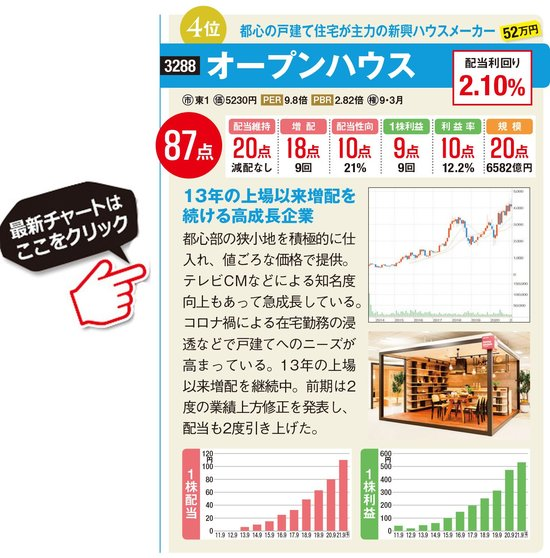 オープンハウスの最新株価はこちら!