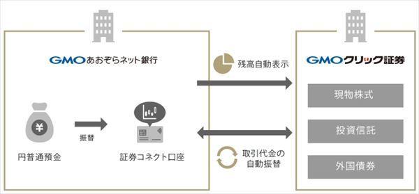 口座連動サービス「証券コネクト口座」