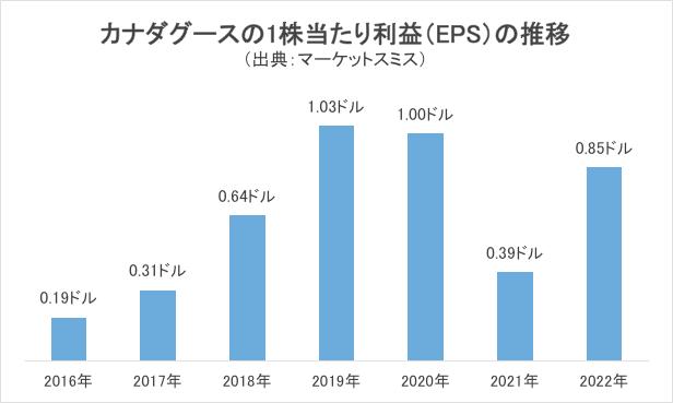 カナダグースの1株当たり利益(EPS)の推移グラフ