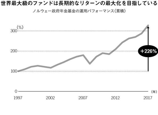 世界最大級のファンドは長期的なリターンの最大化を目指している
