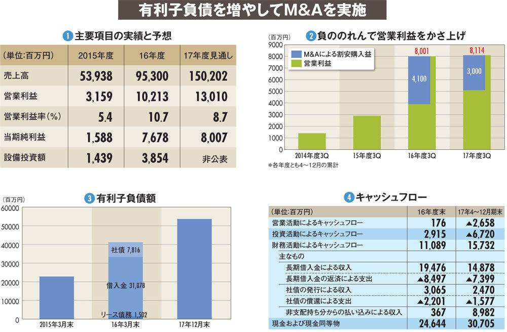【RIZAPグループ】売上高3000億円にコミット 借り入れによるM&Aに潜む脆弱さ