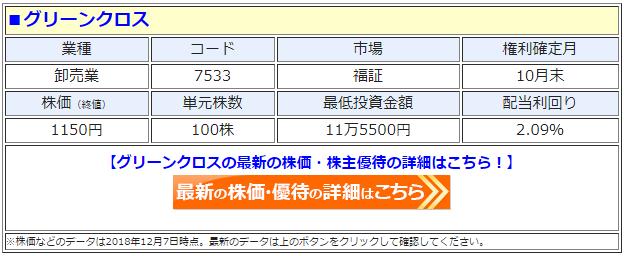 グリーンクロス(7533)の最新の株価