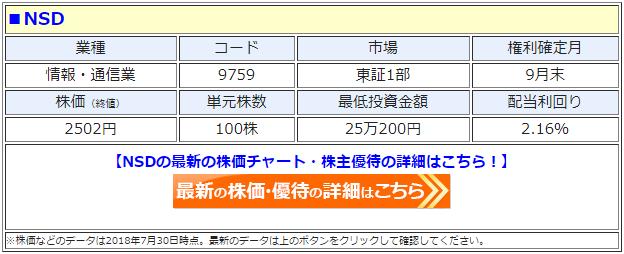 NSD(9759)の最新の株価