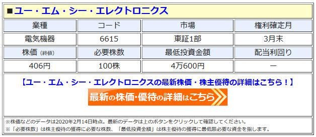 ユー・エム・シー・エレクトロニクスの最新株価はこちら!
