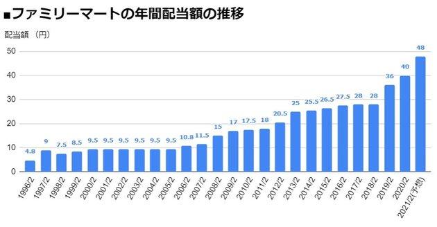 ファミリーマート(8028)の年間配当額の推移