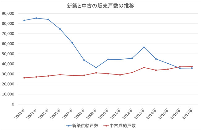 新築と中古の販売戸数の推移(首都圏)