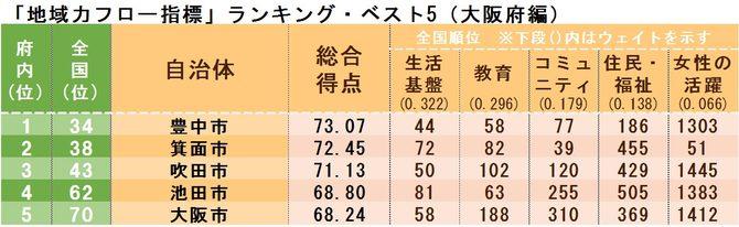 「地域力フロー指標」ランキング・ベスト5(大阪府編)