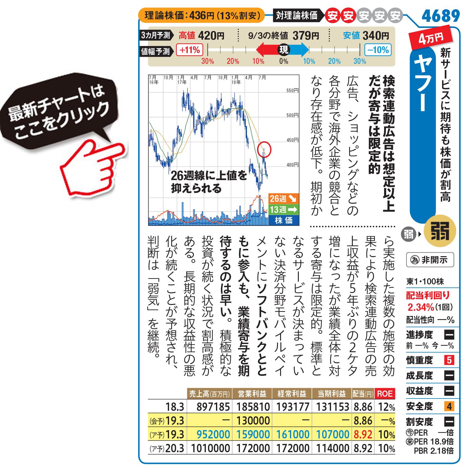 株価 グループ の みずほ フィナンシャル
