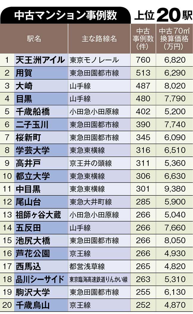中古住宅「狙い目駅」ランキング【城西・城南、城東12区トップ100駅】