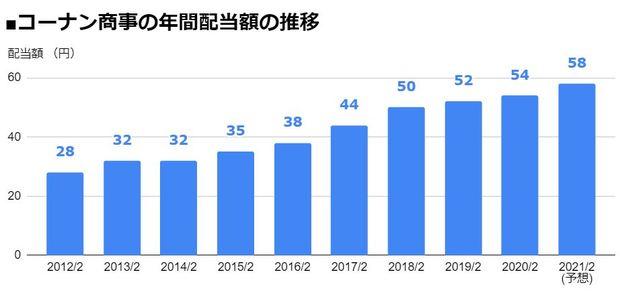 コーナン商事(7516)の年間配当額の推移