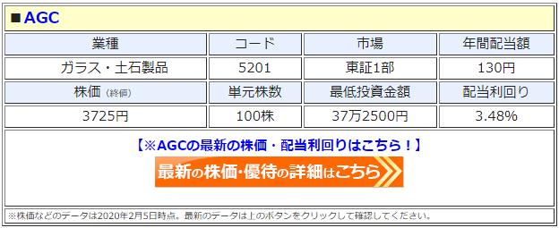 AGC(5201)の株価