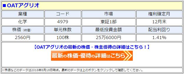 OATアグリオ(4979)の最新の株価