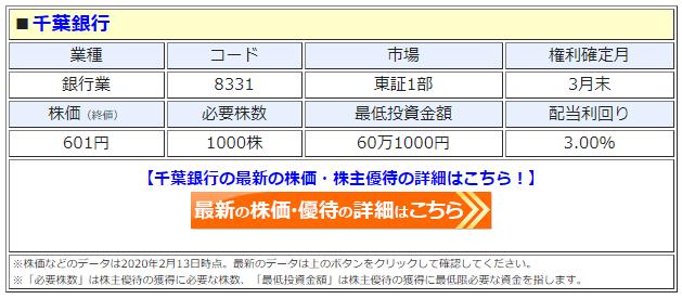 千葉銀行の最新株価はこちら!