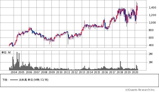 高速(7504)の株価チャート