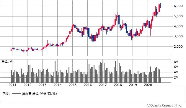 東京応化工業(4186)の株価チャート