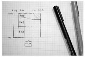 方眼紙ノートにメモや図を書いて頭の中を整理する
