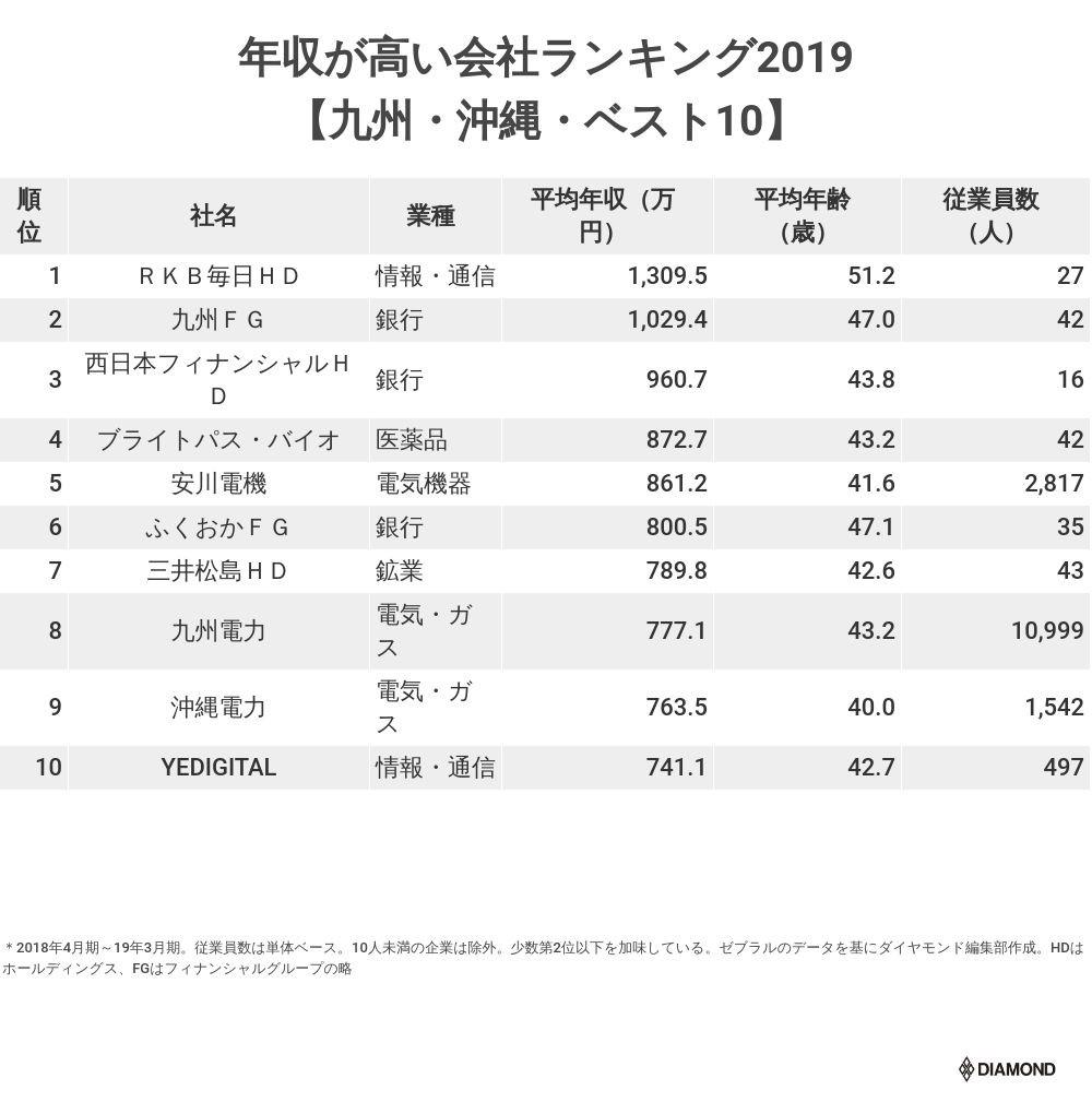 年収が高い会社ランキング2019【九州・沖縄・ベスト10】