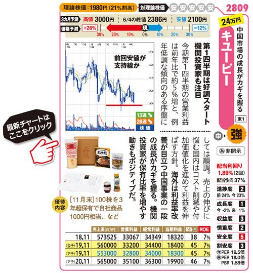 株主優待_キユーピー_2809の最新チャートはこちら
