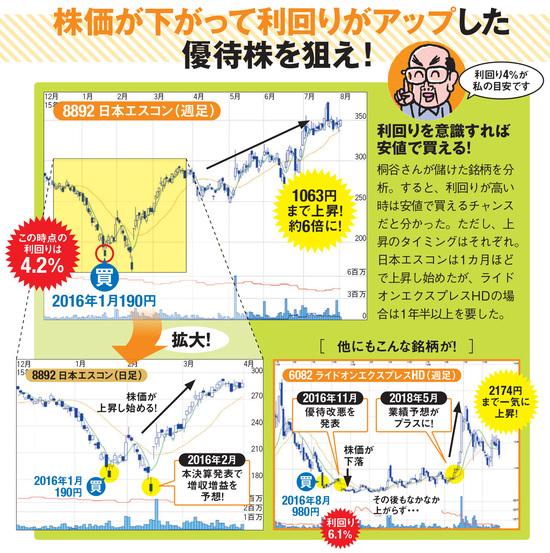 株価が下がって利回りがアップした優待株を狙え!