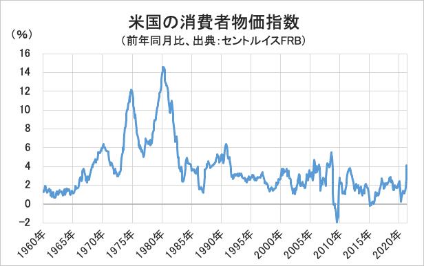米国の消費者物価指数グラフ