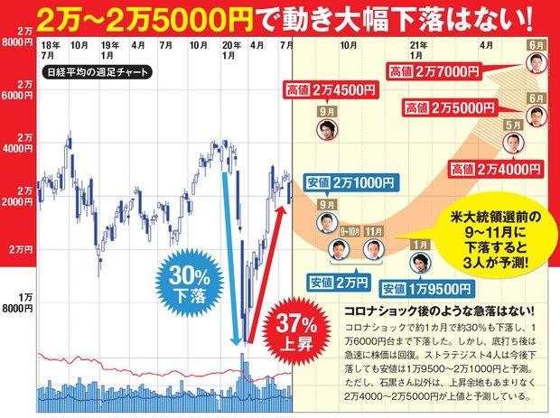 日経平均株価の予測