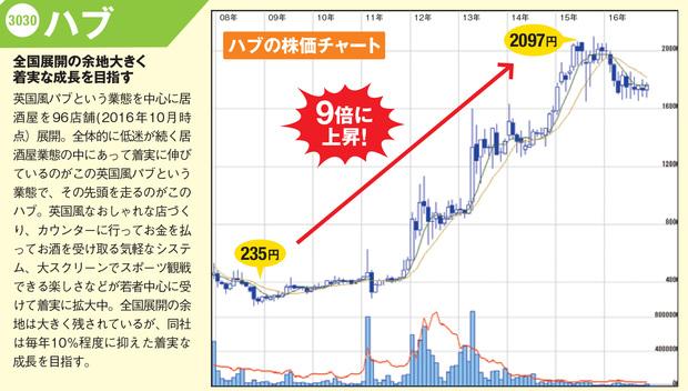 「ハブ」の最新の株価チャートはこちら!