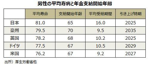 男性の平均寿命と年金支給開始年齢