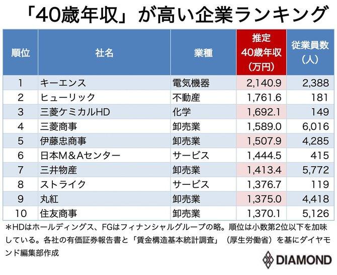40 歳 平均 年収 40歳【男性女性】の年収中央値【大卒高卒別】や40歳で年収1000万円に...