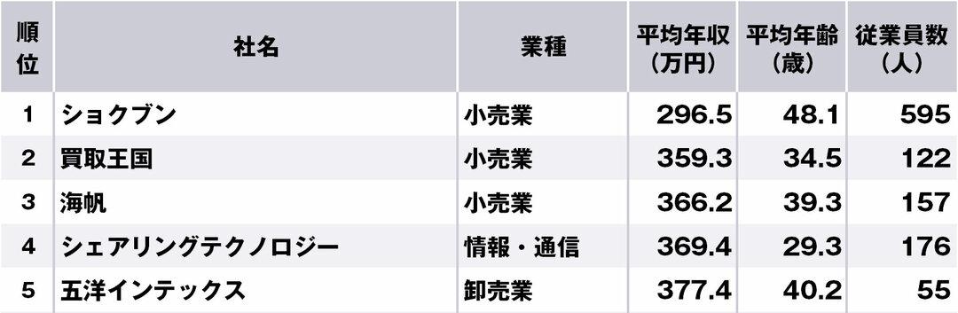 愛知県で年収の低い企業ランキング、ワースト1位はショクブン