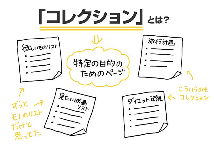 「やるべきこと」に追われず、<br />「やりたいこと」ができる<br />世界で話題のシンプル手帳術
