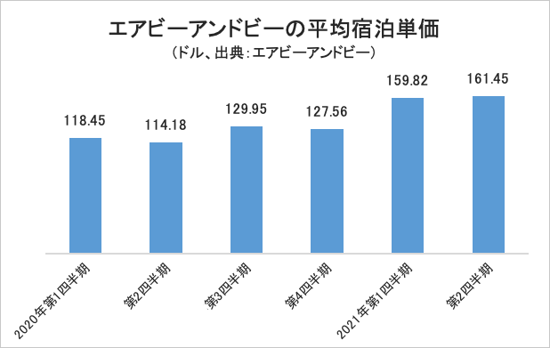 エアビーアンドビーの平均宿泊単価・グラフ