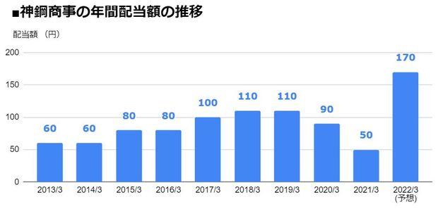 神鋼商事(8075)の年間配当額の推移