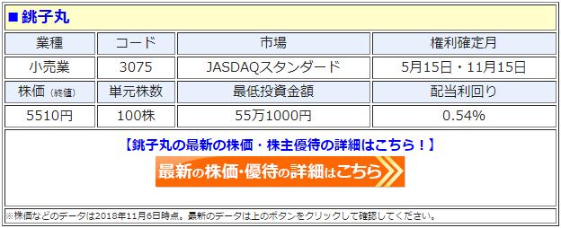 銚子丸(3075)の最新の株価