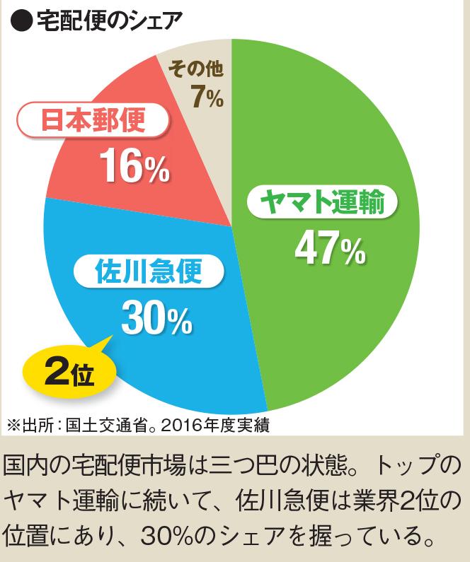 株価 佐川 急便 の 佐川急便、今月に上場で億万長者社員が続出か