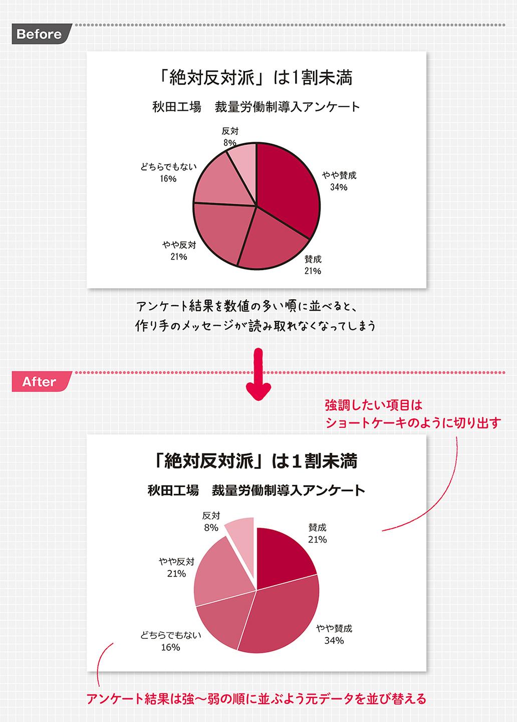 「円グラフ」で見せたい項目をクッキリ目立たせる方法