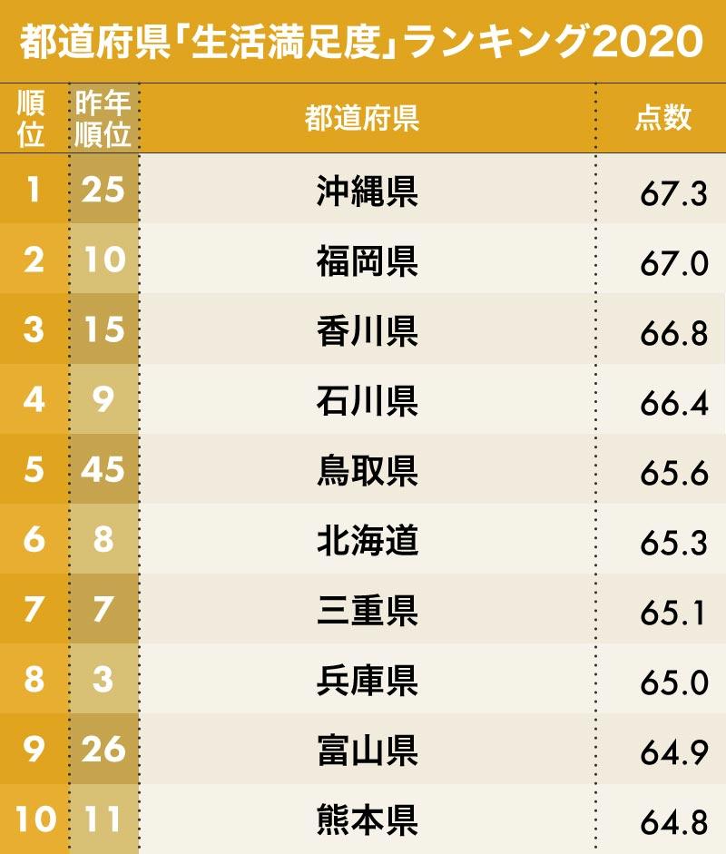 都道府県「生活満足度」ランキング