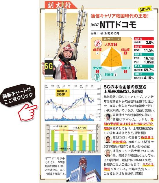 NTTドコモの最新株価はこちら!