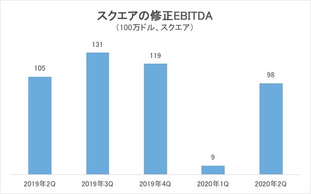 スクエアの修正EBITDAグラフ