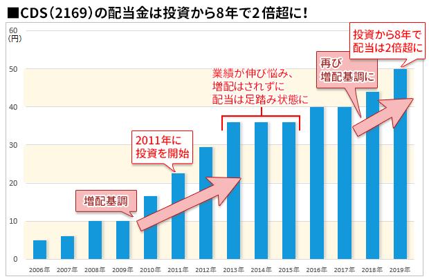 CDS(2169)の配当金の推移