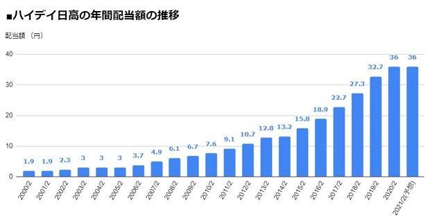 ハイデイ日高(7611)の年間配当額の推移