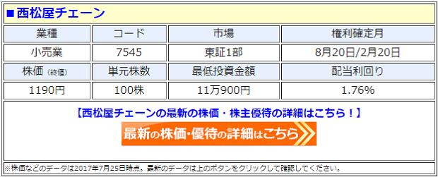 西松屋の最新の株価