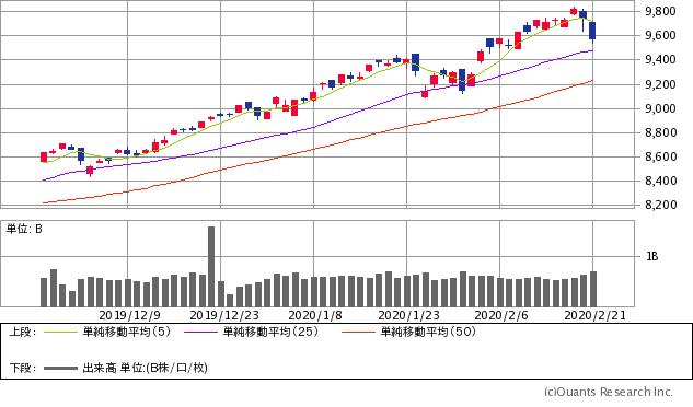 ナスダック総合指数チャート/日足・3カ月