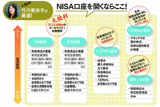 NISAは金融機関選びがカギ!<br />SBI、楽天証券がツートップ<br />
