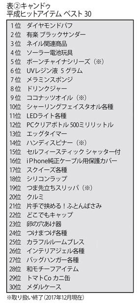 100均キャンドゥの平成ヒット商品ランキング・ベスト30