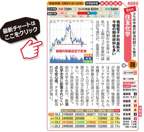 住友化学の最新株価はこちら!