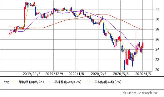 クラフト・ハインツ(KHC)チャート/日足・6カ月