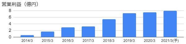 SMN(6185)の営業利益の推移